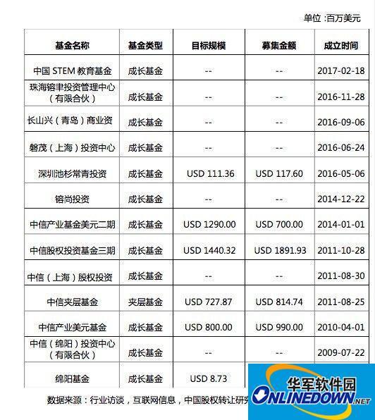 """听说中信系""""最牛PE"""",中信产业基金IPO退出率高达20%"""