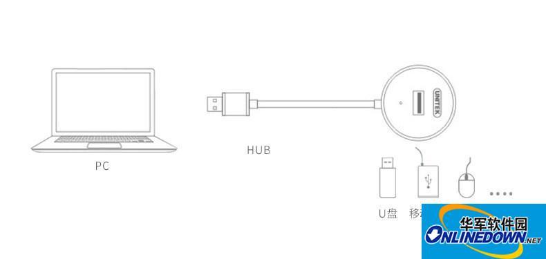 USB Hub插拔U盘鼠标系统会卡?是电脑还是usb集线器的问题?