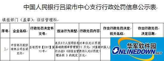中信银行吕梁支行个人信用信息管理违法违规 央行处罚30万