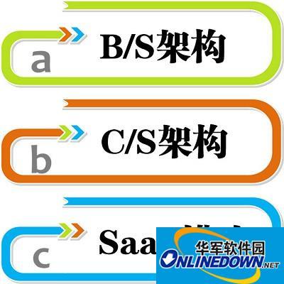 选进销存软件时,B/S、C/S、SaaS有何区别?