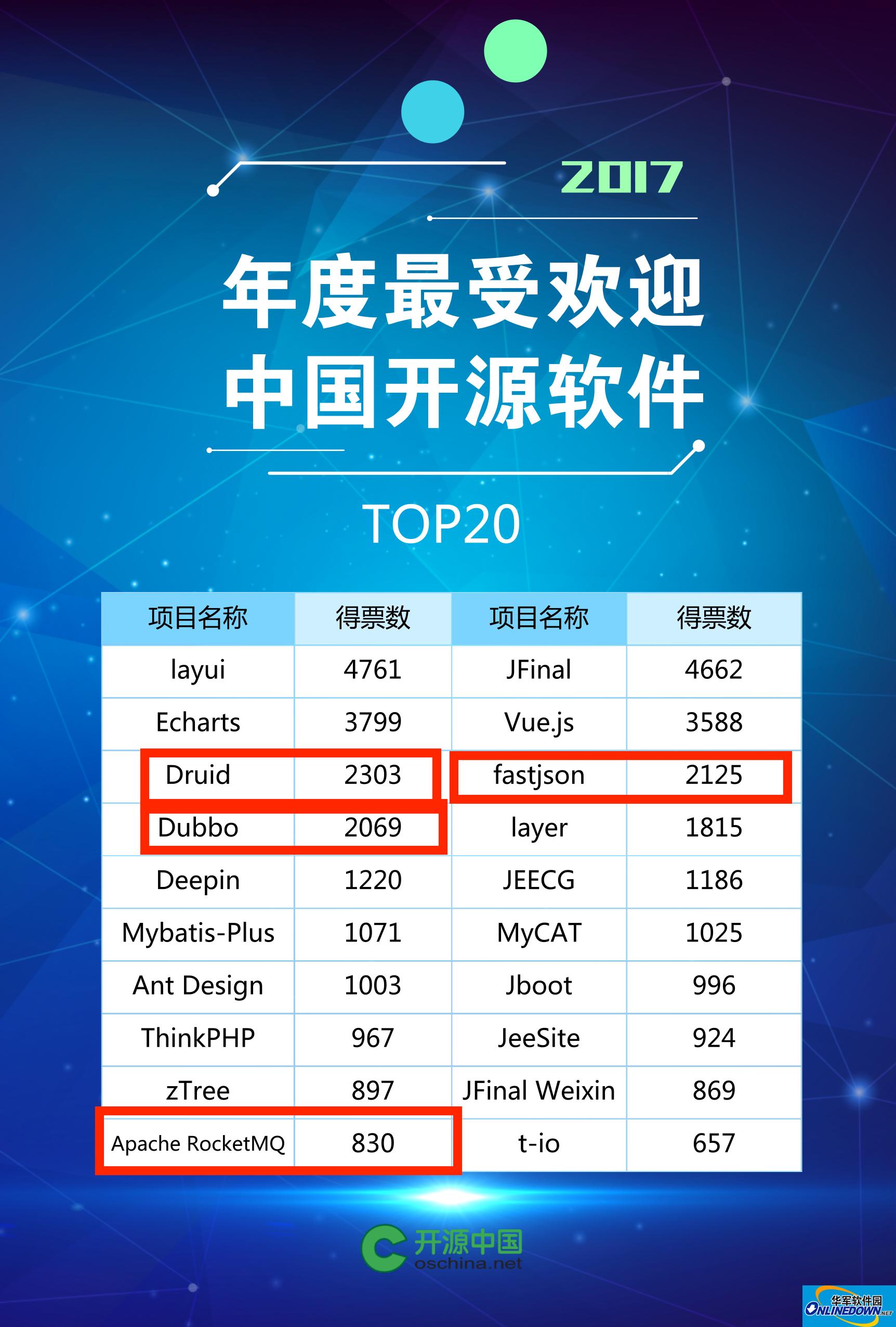 """阿里中间件四大开源项目连续斩获""""最受欢迎中国开源软件""""奖"""