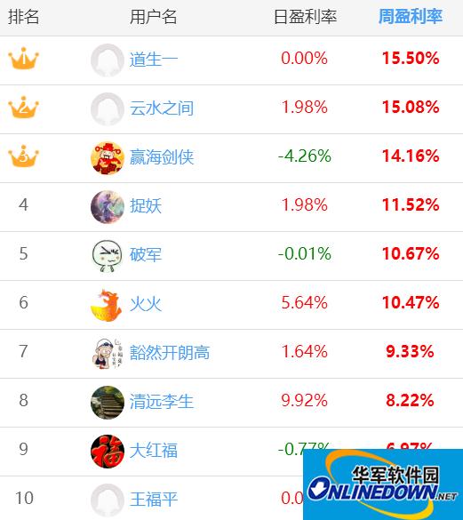 水晶球模擬炒股大賽戰況:天天也一樣成今年最強選手,2017盈利率近120%!