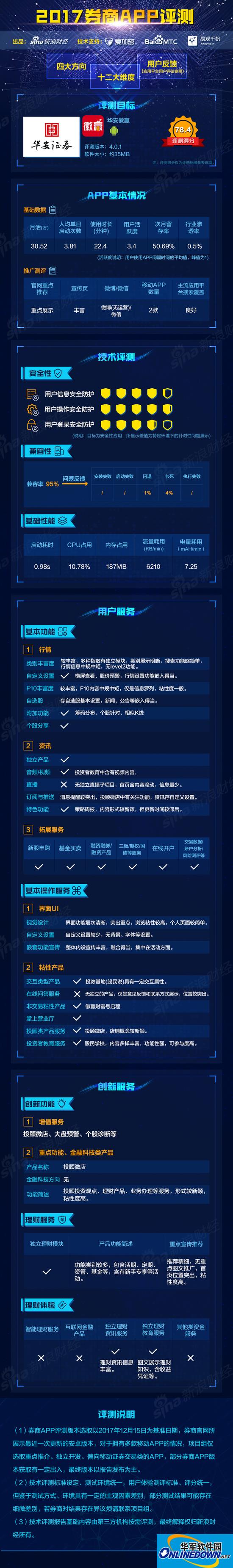 华安证券华安徽赢评测:投顾微店、股民学校概念新颖