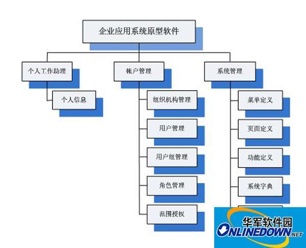 中小企业考勤管理软件选型误区