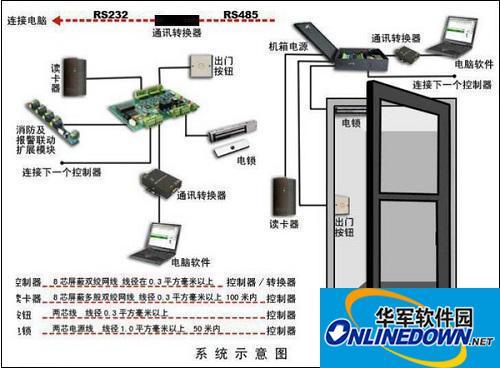 小区指纹门禁考勤管理系统安装