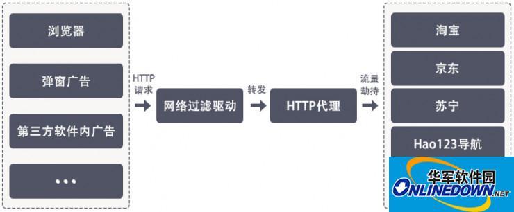 ADSafe软件暗藏恶意代码,劫持众多网站流量
