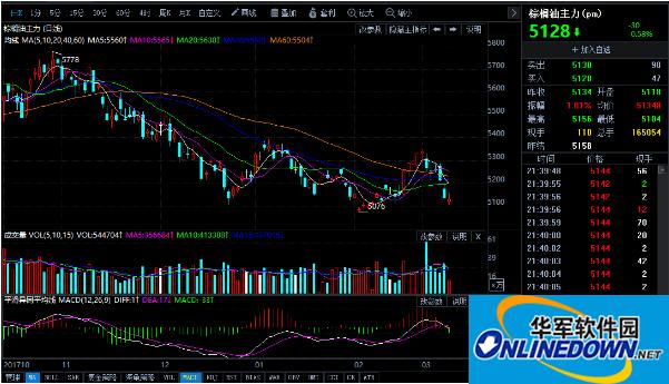 今日棕榈油期货行情走势分析