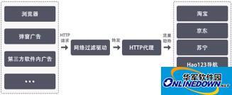 火绒:ADSafe软件暗藏恶意代码 劫持众多网站流量