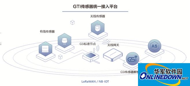 智慧城市建设传感器如何应用   GSI让城市运维管理安全高效
