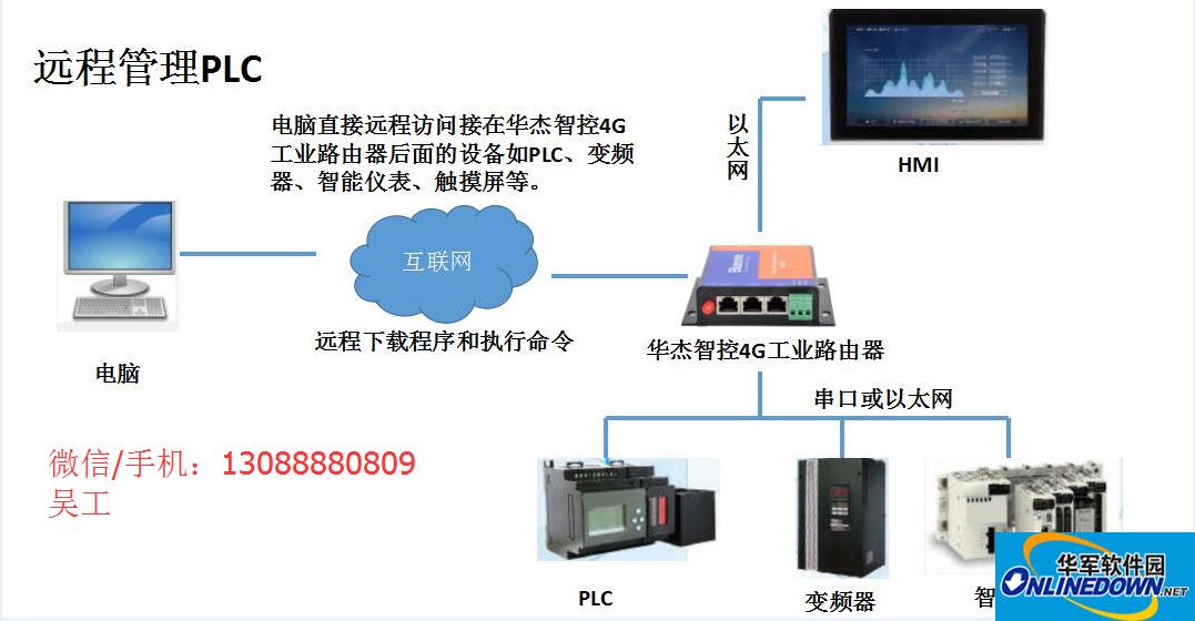 如何远程修改PLC程序 远程更新PLC程序