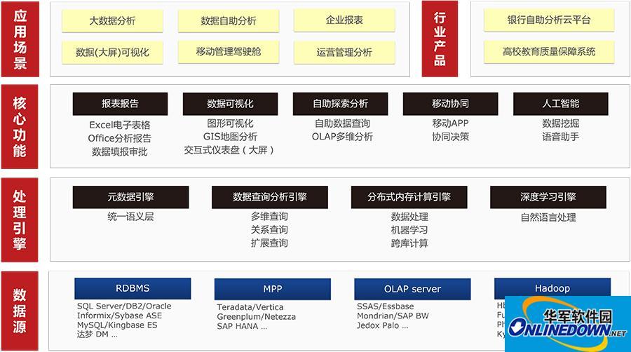 """SmartBI大数据分析软件Insigh2018""""旺""""出来"""