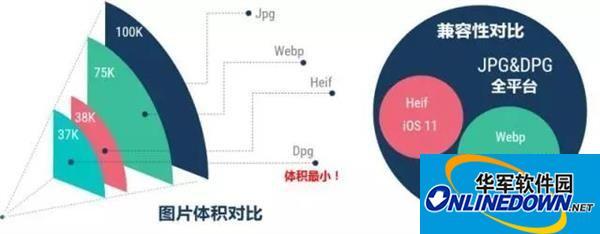京東自研DPG圖片壓縮技術:購物可省近一半流量