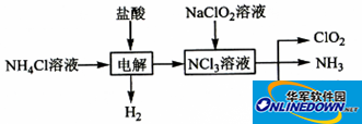 """2018高考""""化学实验综合""""大题套路总结+真题!"""