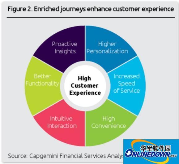 世界金融科技报告:金融科技需与传统金融耦合互补