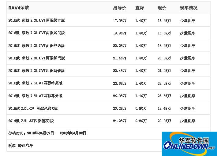 [腾讯行情]北京 天籁最高优惠2.50万元
