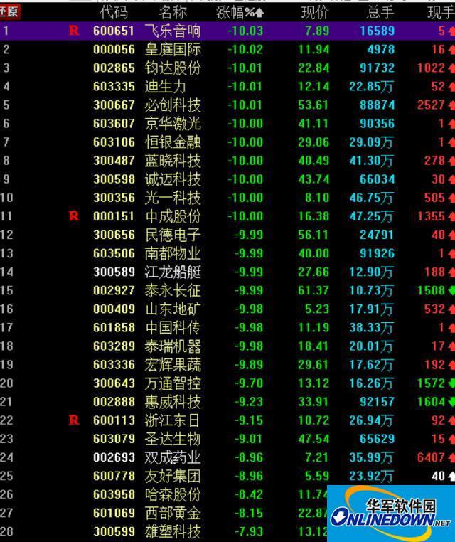 追涨停随时吃大面 六只昨日涨停股今日集体跌停 A股风向变了?