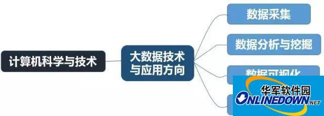 计算机科学与技术(大数据技术与应用方向)课程体系