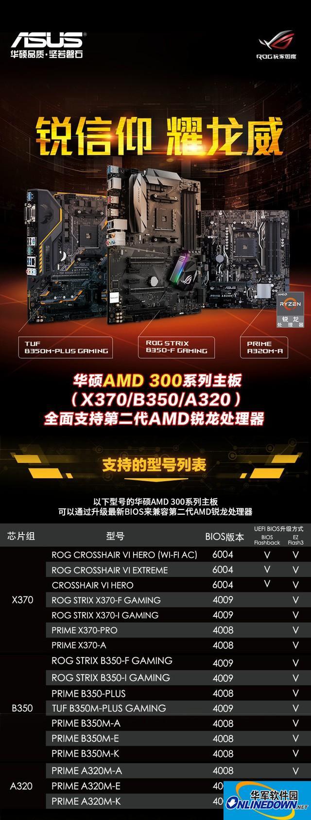 华硕主板升级BIOS 支持第二代AMD锐龙CPU