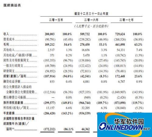 宝宝树递交招股说明书 2017年营收7.29亿元