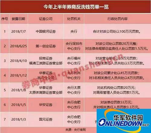 中国银河证券收到被重罚 券商的麻烦一个一个来了