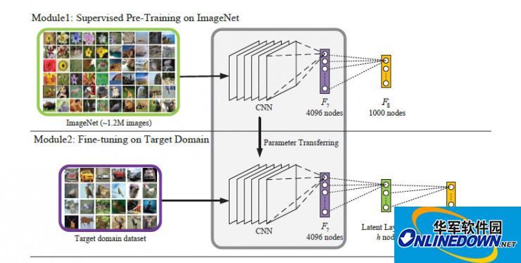 从手工提取特征到深度学习的三种图像检索方法