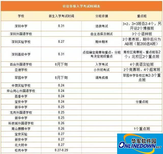 深圳初一入学分班考试时间及备考攻略,先帮孩子收好!