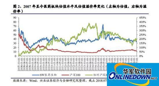 中泰证券资管:那些高高在上的医药股 值不值这个价