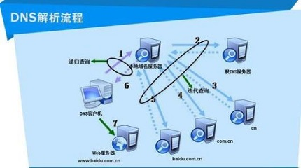 pop服务器是什么_dns服务器是什么?-华军新闻网