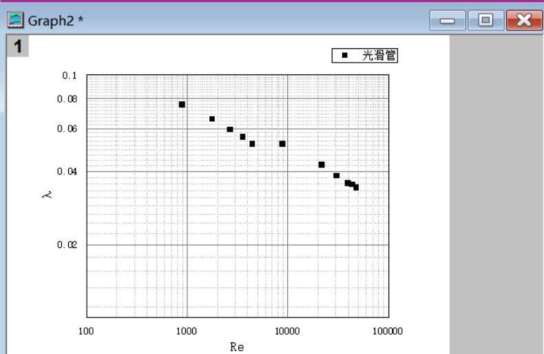 如何使用origin绘制雷诺数摩擦系数双对数曲线图