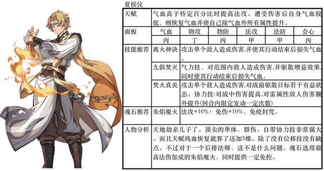 天地劫幽城再临ssr排行一览 ssr角色排行详情介绍[多图]图片4