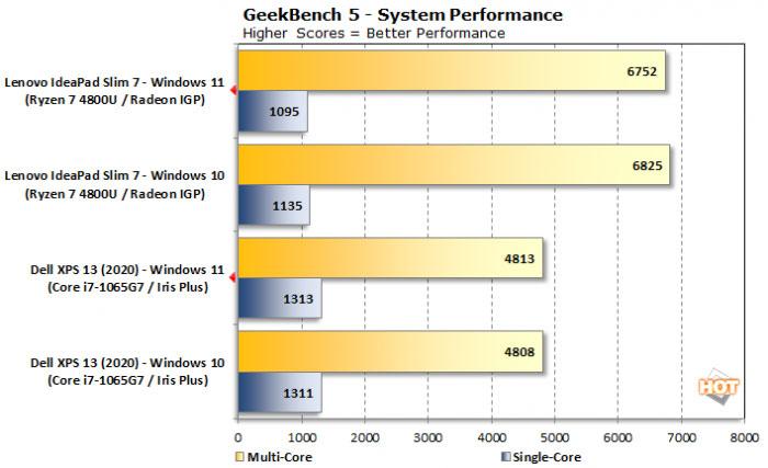 Winsows11性能如何? win11性能测评多核竟比Win10差了10%