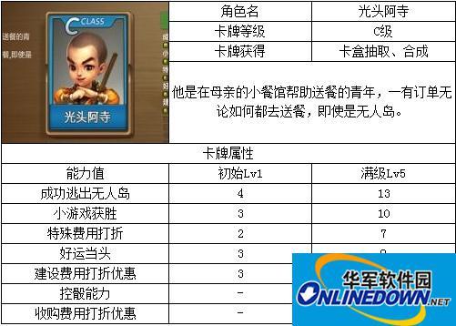 天天富翁C级卡牌角色属性介绍图文一览