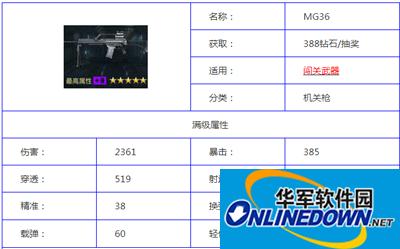 全民枪王电脑版手游MG36属性总览