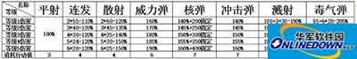 弹弹岛2那个是最强的持续输出?持续输出数据解读