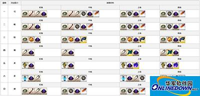 命运冠位指定素材怎么刷?FGO国服素材总体一览