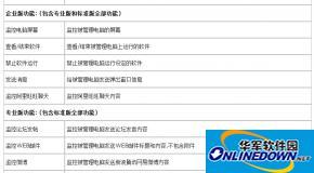 天易成网管软件各版本区别列表