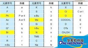 ChemDraw官方版中各种分类快捷键大全详细介绍