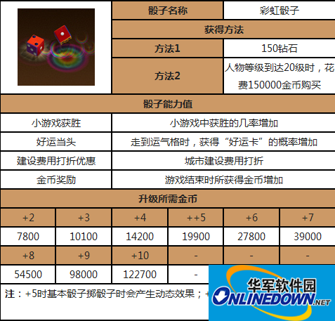 天天富翁骰子攻略:彩虹骰子超棒的能力值介绍