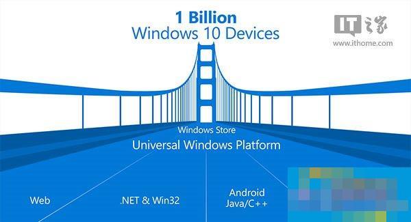 跟我一起学Win10 UWP应用开发(开篇)
