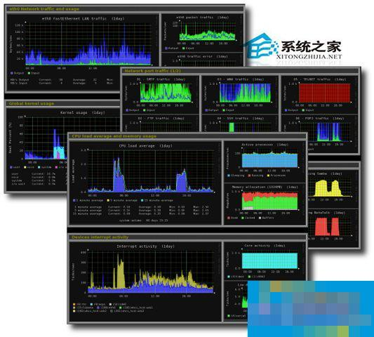 CentOS如何安装Monitorix工具