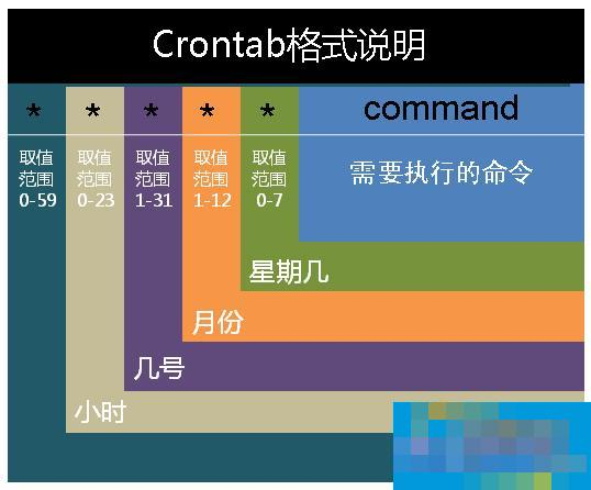 Linux系统怎么用crontab创建计划任务