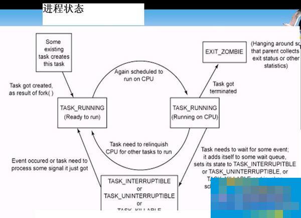 Linux系统进程管理介绍