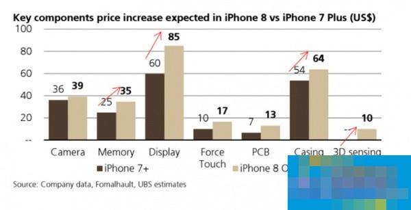 iPhone 8物料成本曝光,这是史上最贵iPhone?