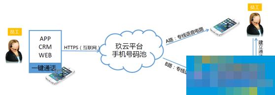 玖云平台携手运营商,推出手机虚拟小号方案