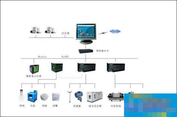 空调控制系统的简介以及监控